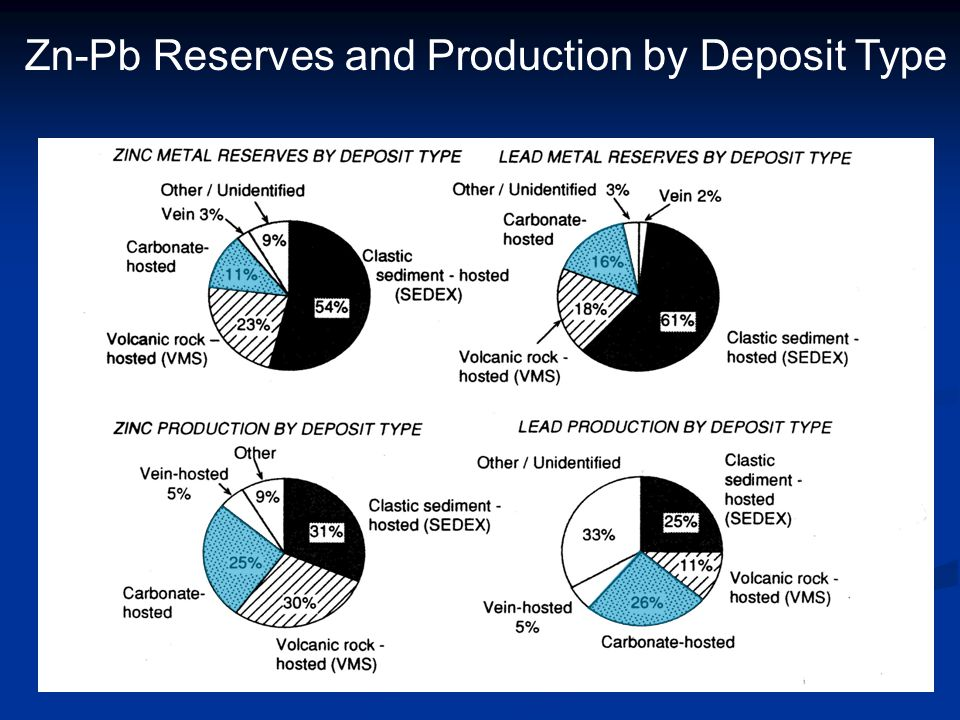 Zn-Pb Reserves and Production by Deposit Type