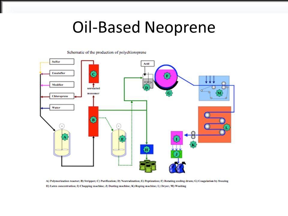 Oil-Based Neoprene