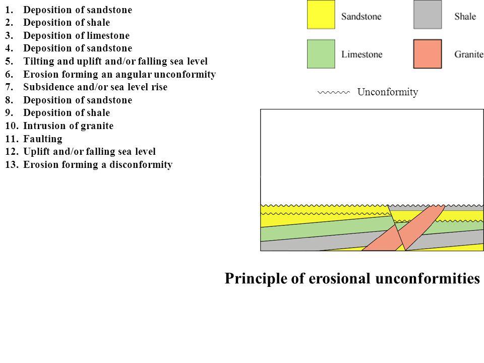 Principle of erosional unconformities