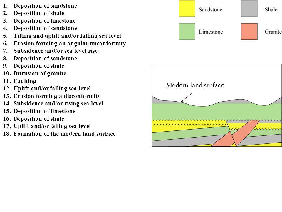 Modern land surface Deposition of sandstone Deposition of shale