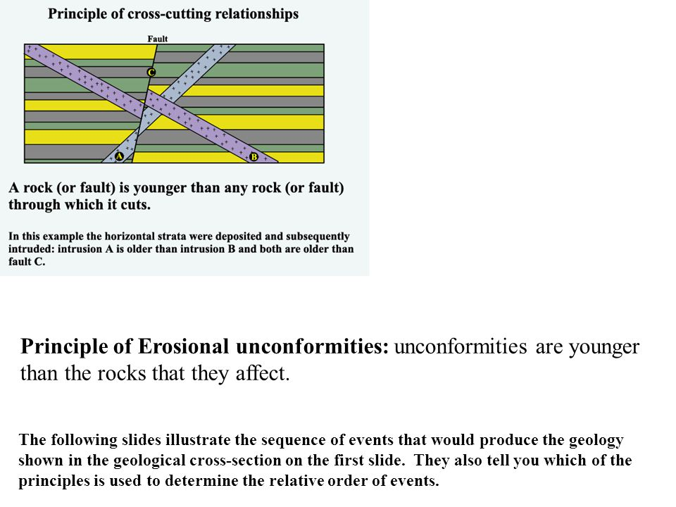 Principle of Erosional unconformities: unconformities are younger than the rocks that they affect.