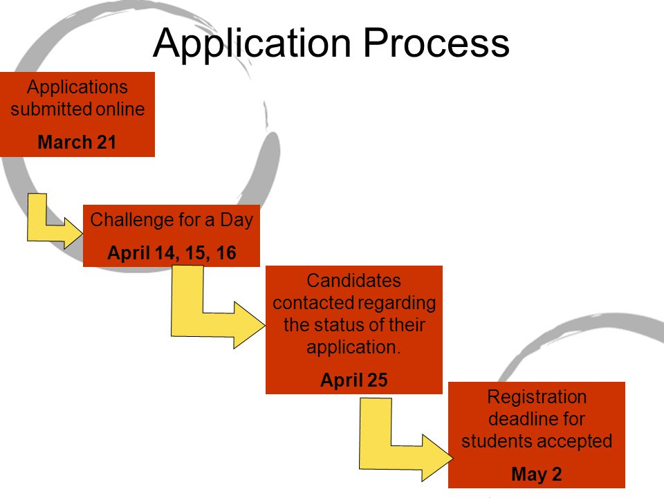 Application Process Applications submitted online March 21