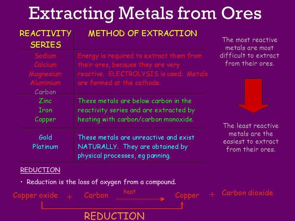 Extracting Metals from Ores