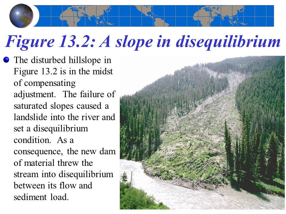 Figure 13.2: A slope in disequilibrium