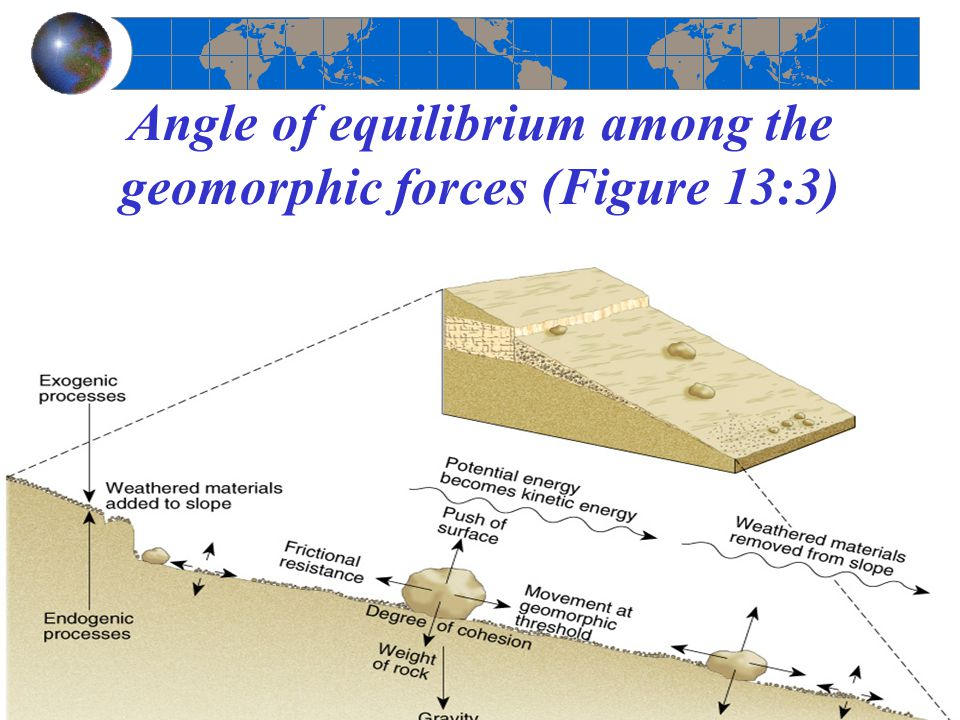 Angle of equilibrium among the geomorphic forces (Figure 13:3)