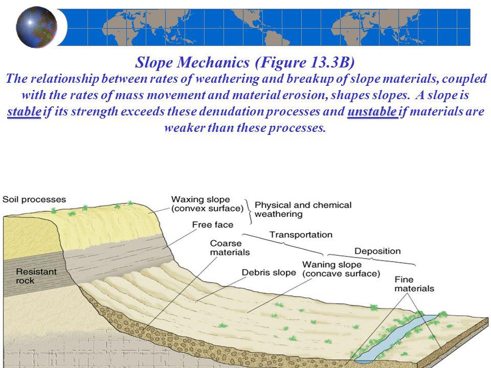 Slope Mechanics (Figure 13.3B)