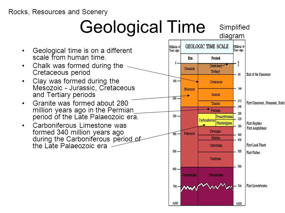 Geological Time Rocks, Resources and Scenery Simplified diagram