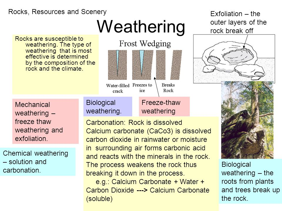 Weathering Rocks, Resources and Scenery