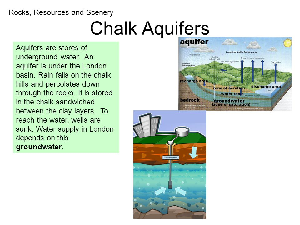 Chalk Aquifers Rocks, Resources and Scenery