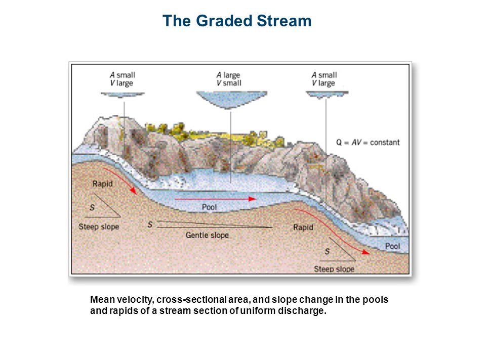 The Graded Stream Mean velocity, cross-sectional area, and slope change in the pools and rapids of a stream section of uniform discharge.