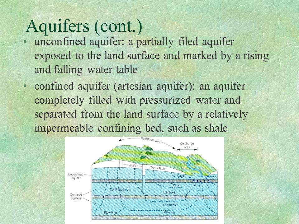 Aquifers (cont.) unconfined aquifer: a partially filed aquifer exposed to the land surface and marked by a rising and falling water table.
