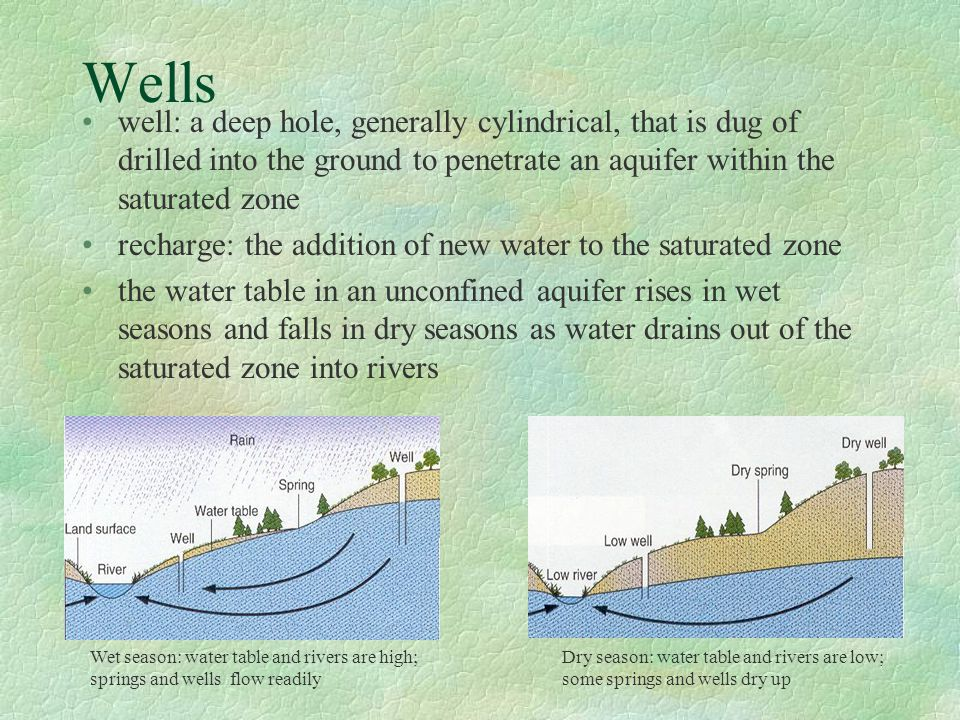 Wells well: a deep hole, generally cylindrical, that is dug of drilled into the ground to penetrate an aquifer within the saturated zone.