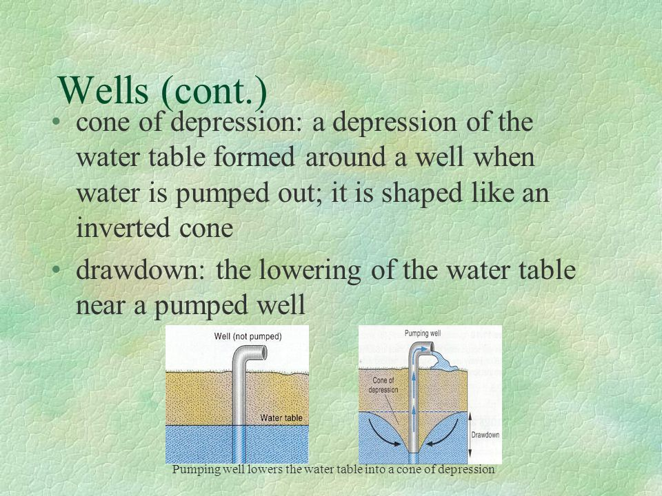 Wells (cont.) cone of depression: a depression of the water table formed around a well when water is pumped out; it is shaped like an inverted cone.