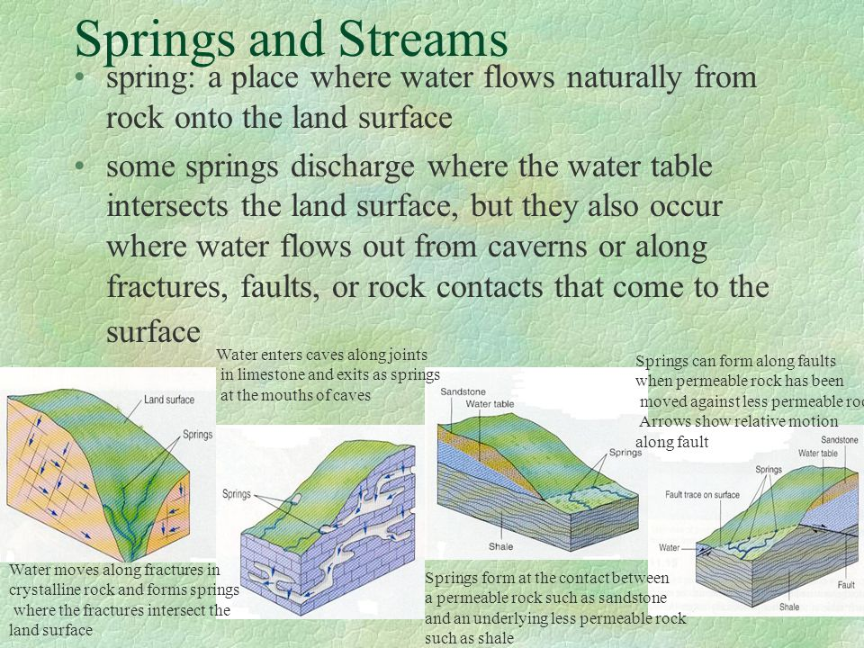 Springs and Streams spring: a place where water flows naturally from rock onto the land surface.