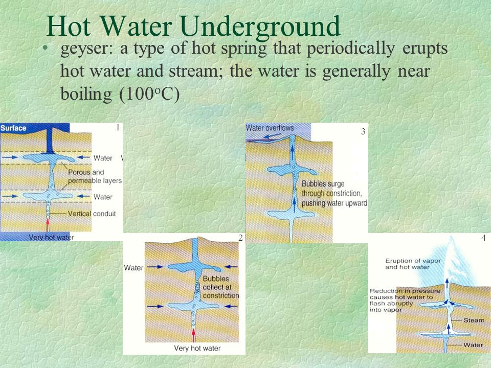 Hot Water Underground geyser: a type of hot spring that periodically erupts hot water and stream; the water is generally near boiling (100oC)