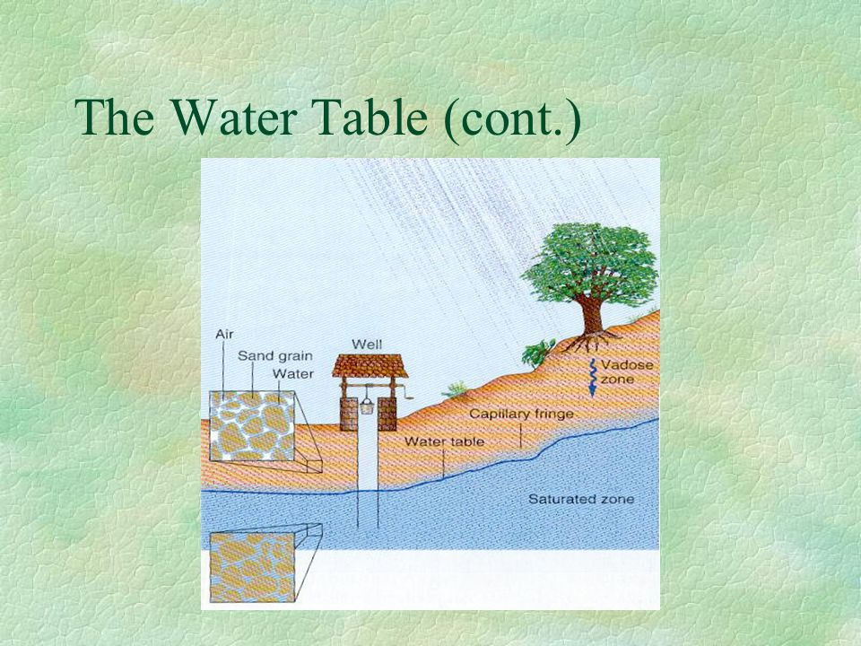 The Water Table (cont.)