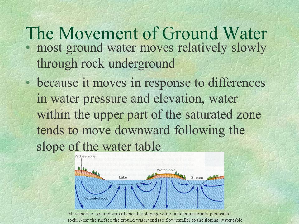 The Movement of Ground Water