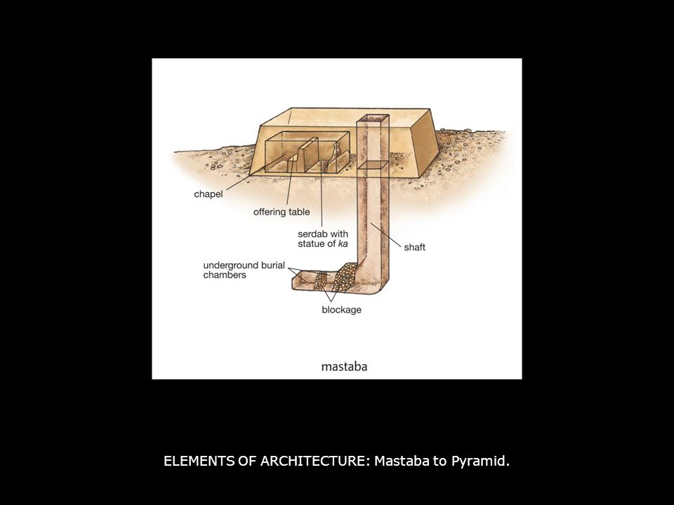 ELEMENTS OF ARCHITECTURE: Mastaba to Pyramid.