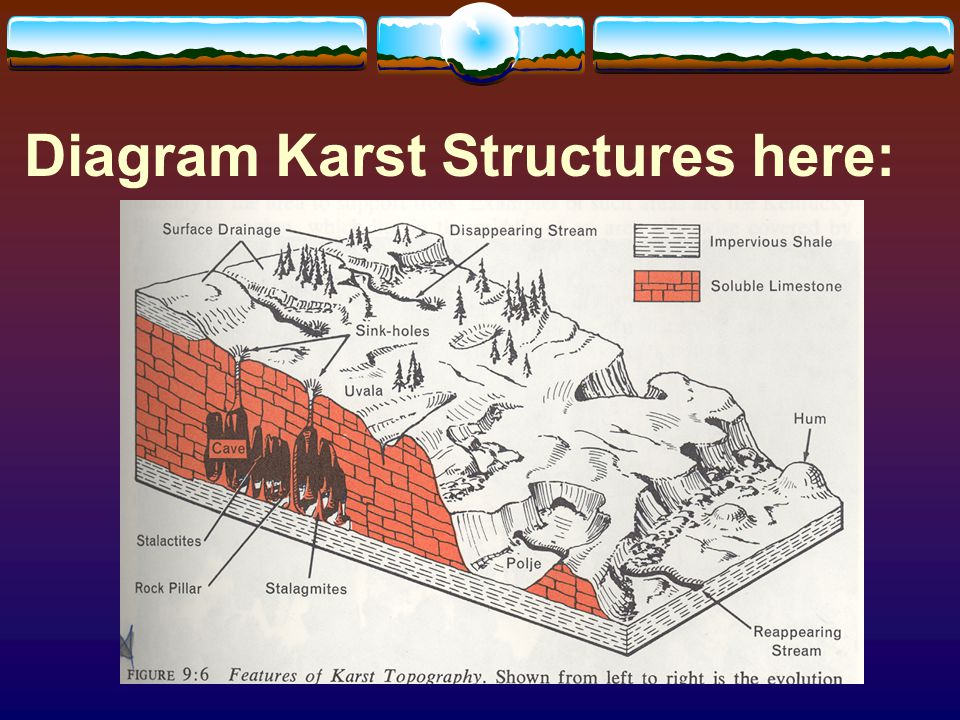 Diagram Karst Structures here: