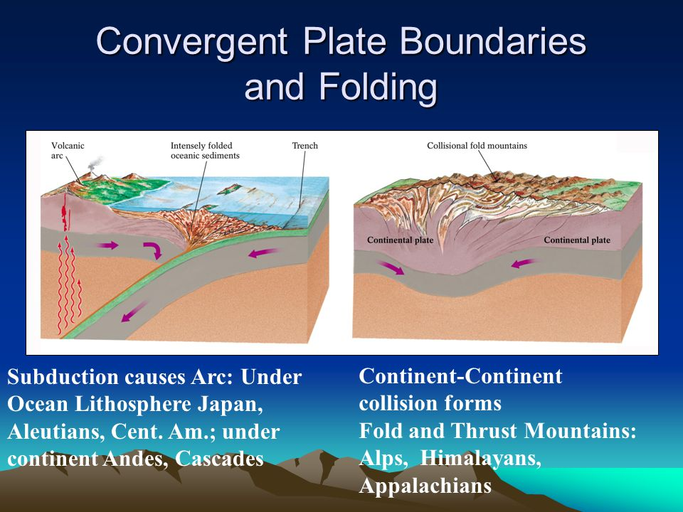 Convergent Plate Boundaries and Folding