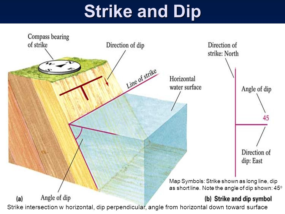 Strike and Dip ESCI 307, Fall 2003, Lecture 3. Map Symbols: Strike shown as long line, dip as short line. Note the angle of dip shown: 45o.