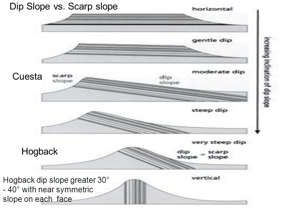 Dip Slope vs. Scarp slope