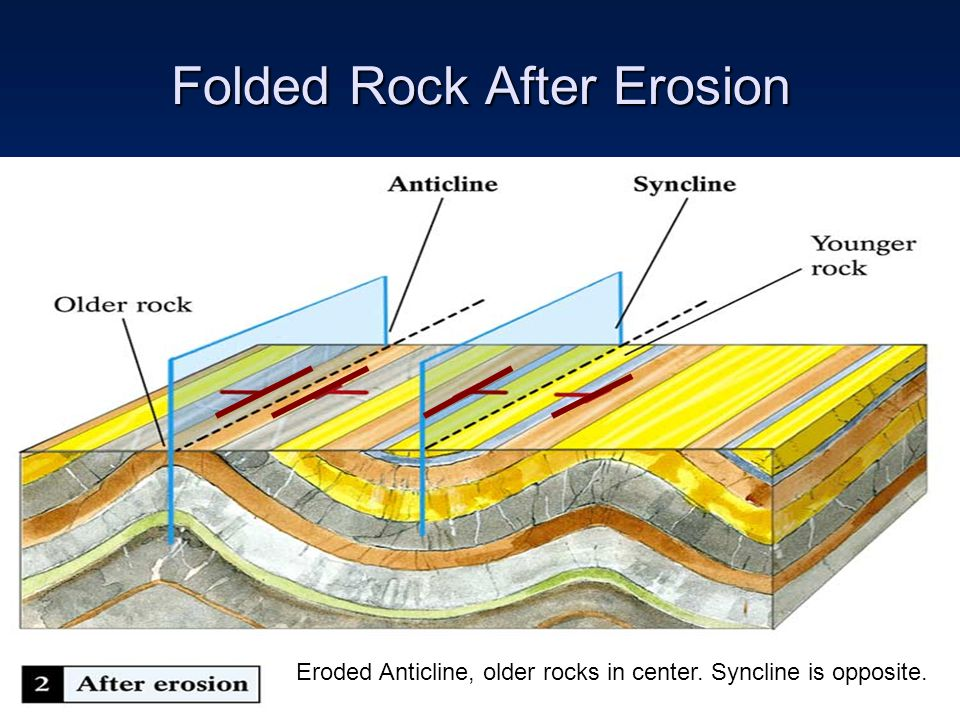 Folded Rock After Erosion