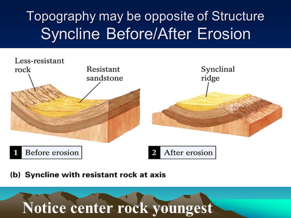 Topography may be opposite of Structure Syncline Before/After Erosion