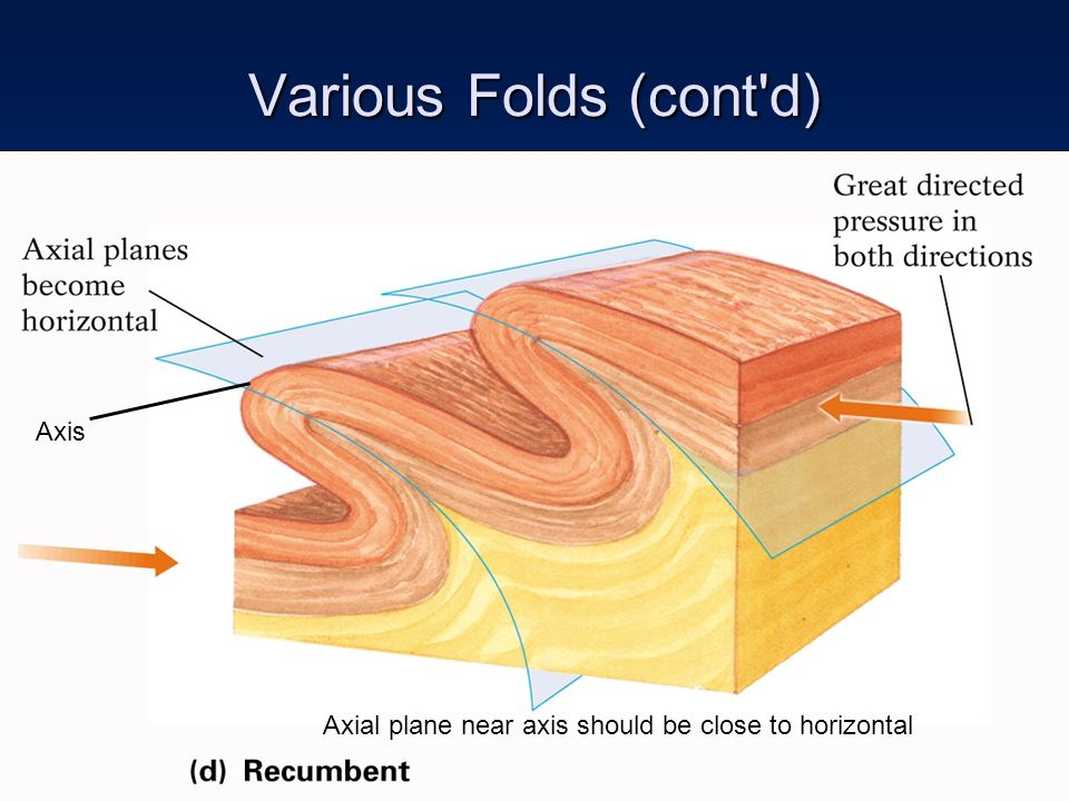 Various Folds (cont d) Axis