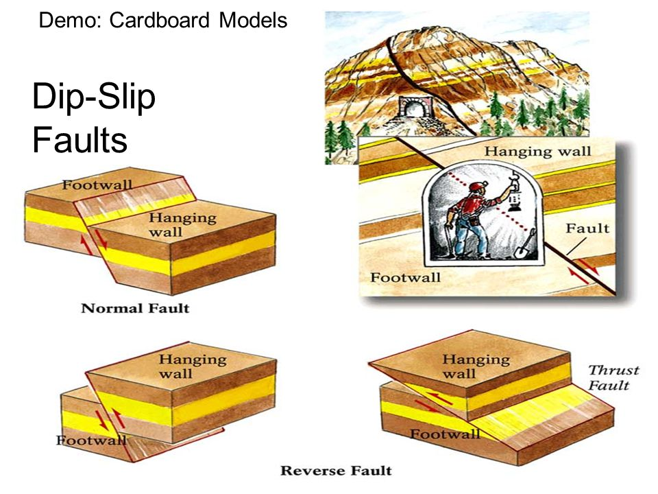ESCI 307, Fall 2003, Lecture 3 Demo: Cardboard Models Dip-Slip Faults