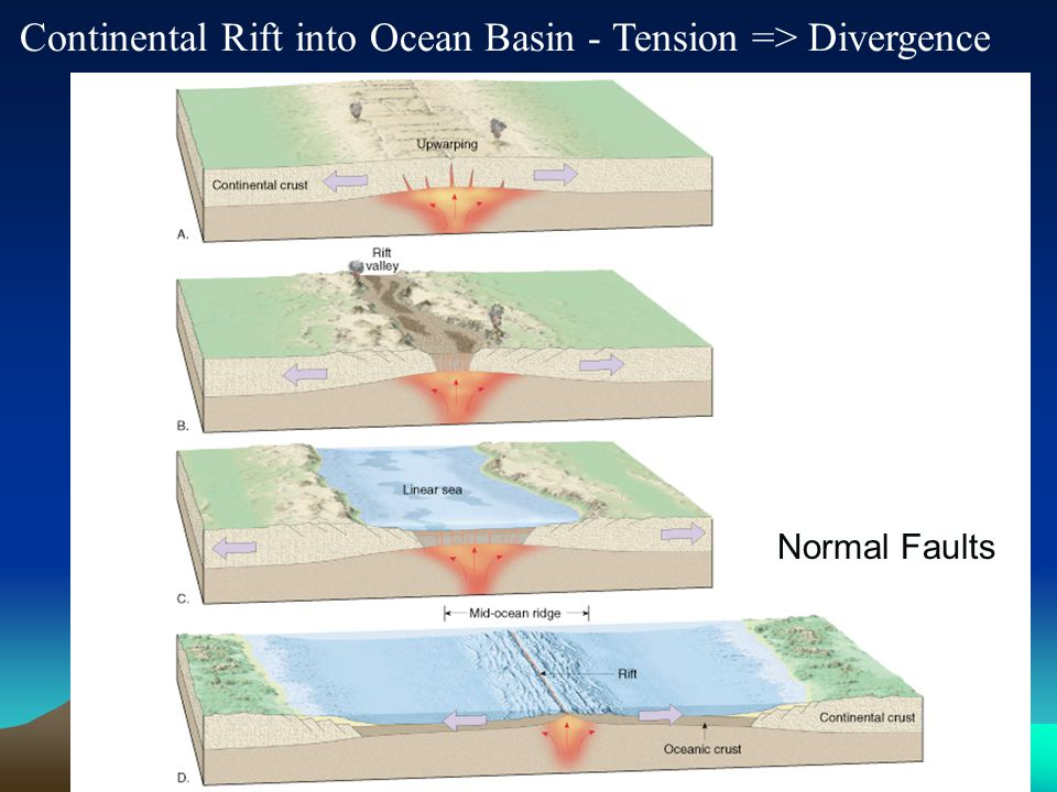 Continental Rift into Ocean Basin - Tension => Divergence