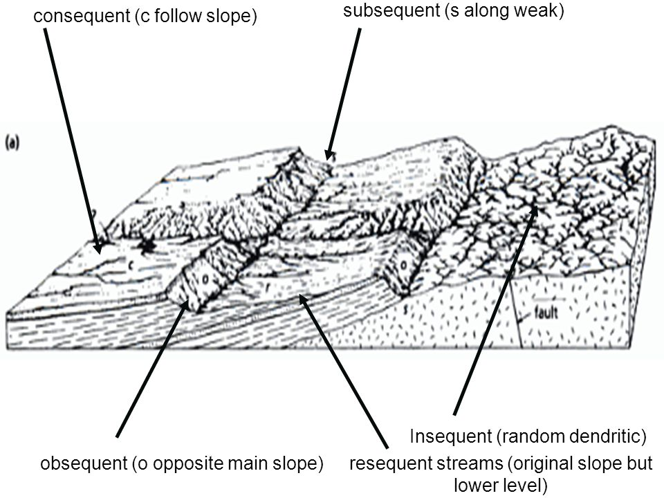 resequent streams (original slope but lower level)