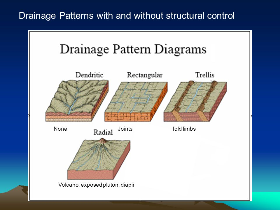 Drainage Patterns with and without structural control