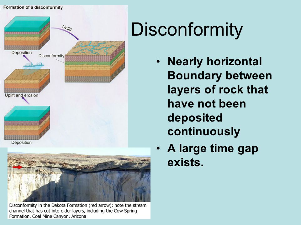 Disconformity Nearly horizontal Boundary between layers of rock that have not been deposited continuously.