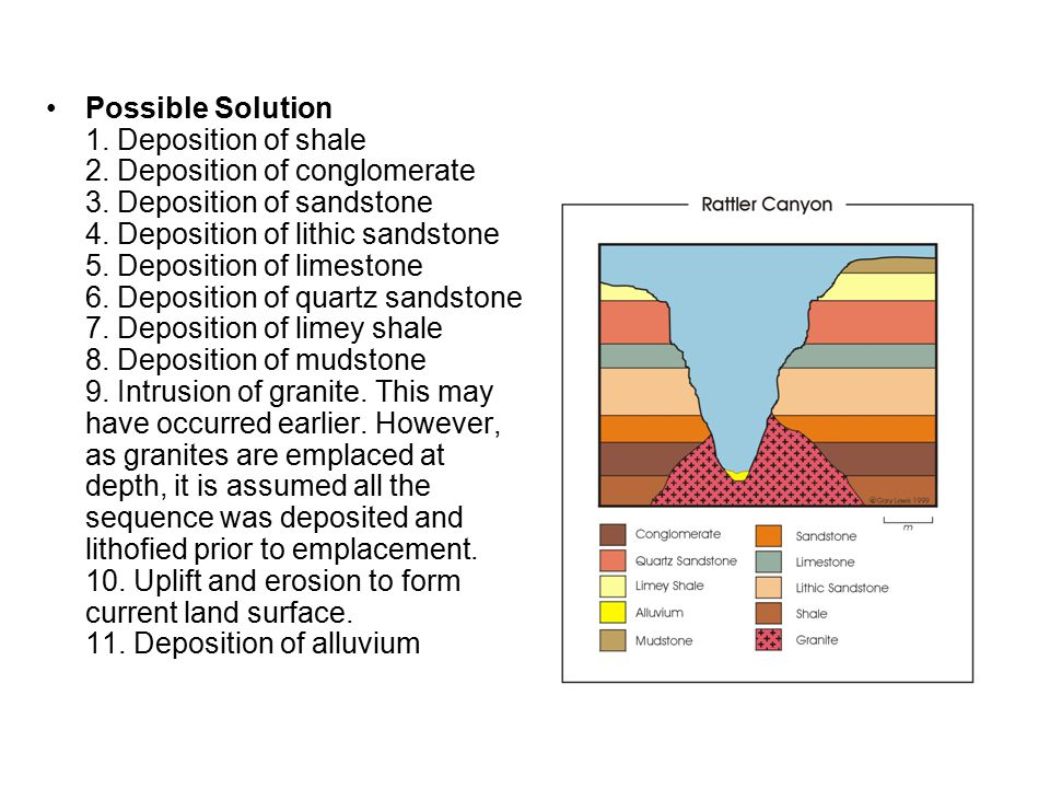 Possible Solution 1. Deposition of shale 2