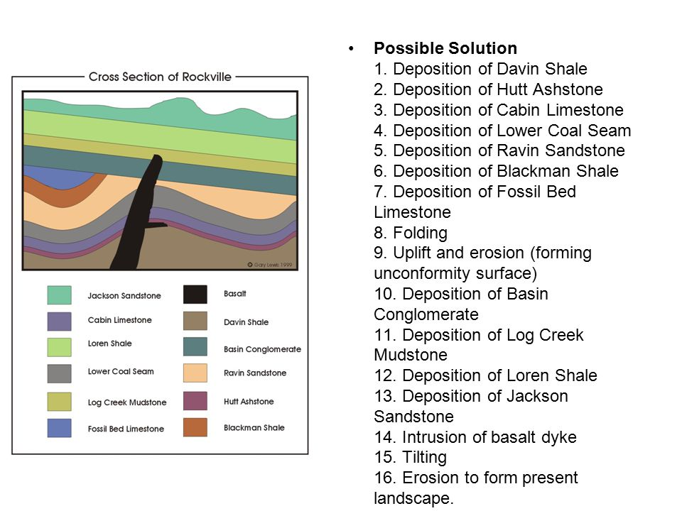 Possible Solution 1. Deposition of Davin Shale 2