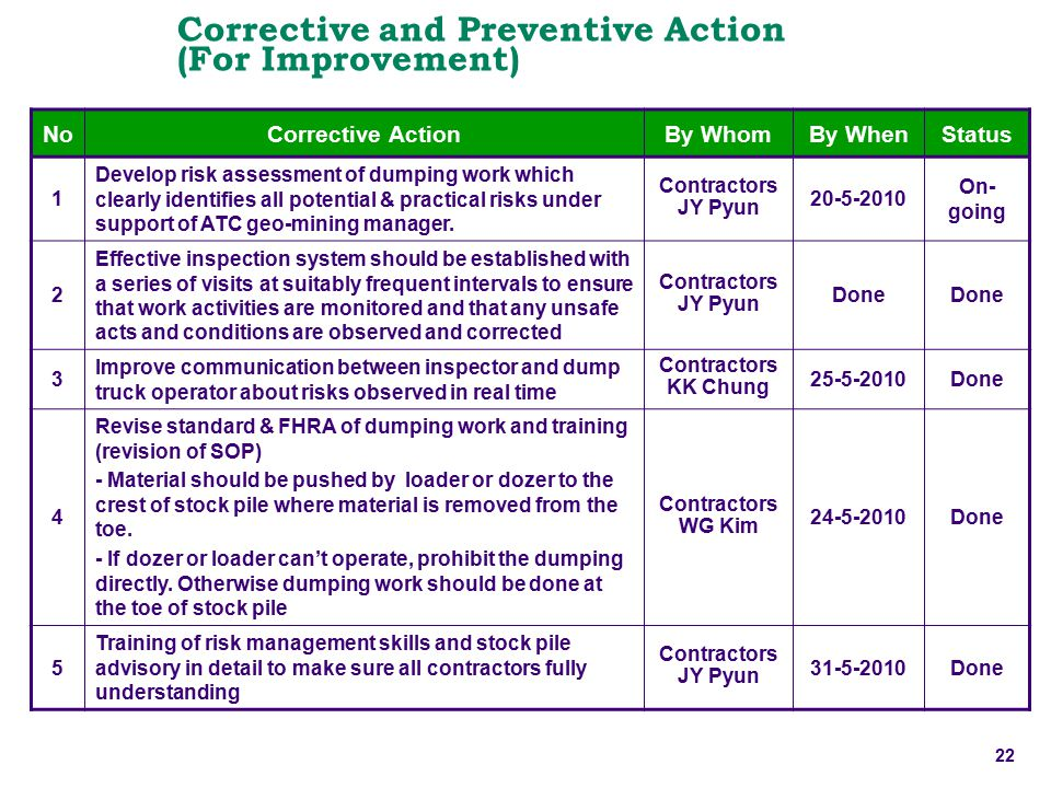 Corrective and Preventive Action (For Improvement)