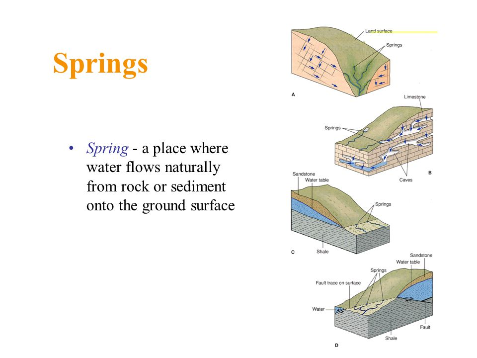 Springs Spring - a place where water flows naturally from rock or sediment onto the ground surface
