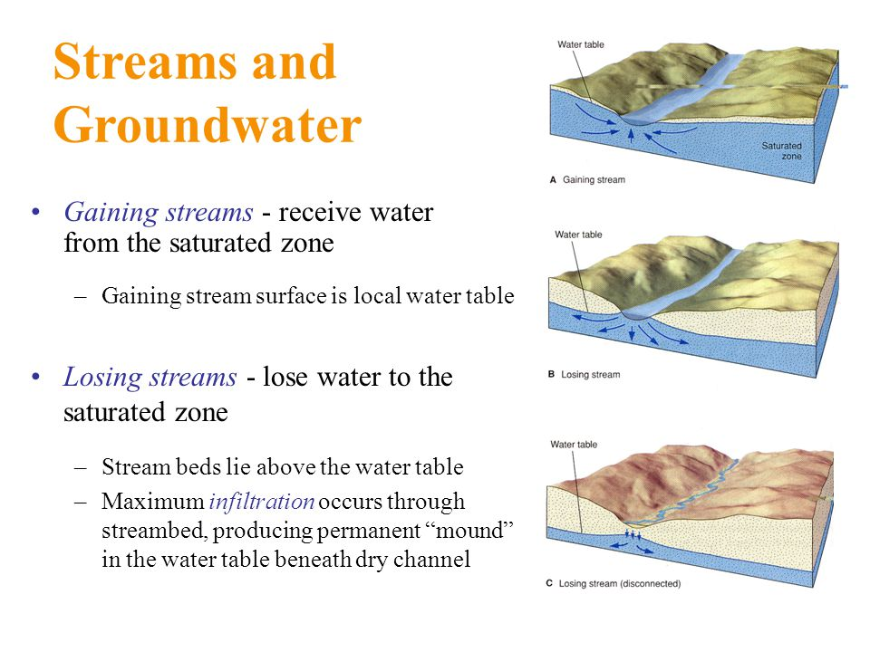 Streams and Groundwater
