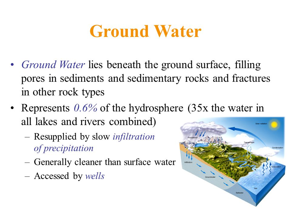 Ground Water Ground Water lies beneath the ground surface, filling pores in sediments and sedimentary rocks and fractures in other rock types.