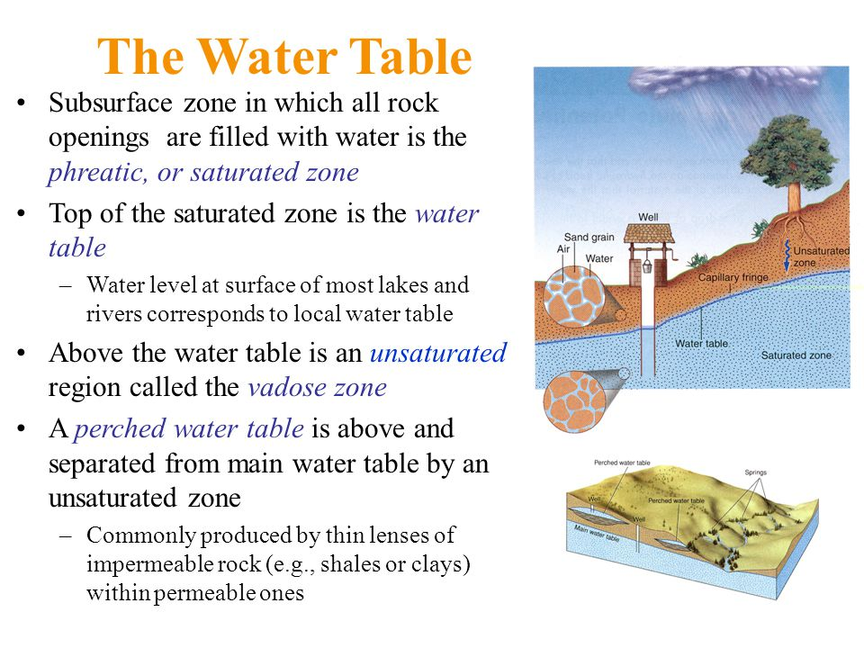 The Water Table Subsurface zone in which all rock openings are filled with water is the phreatic, or saturated zone.