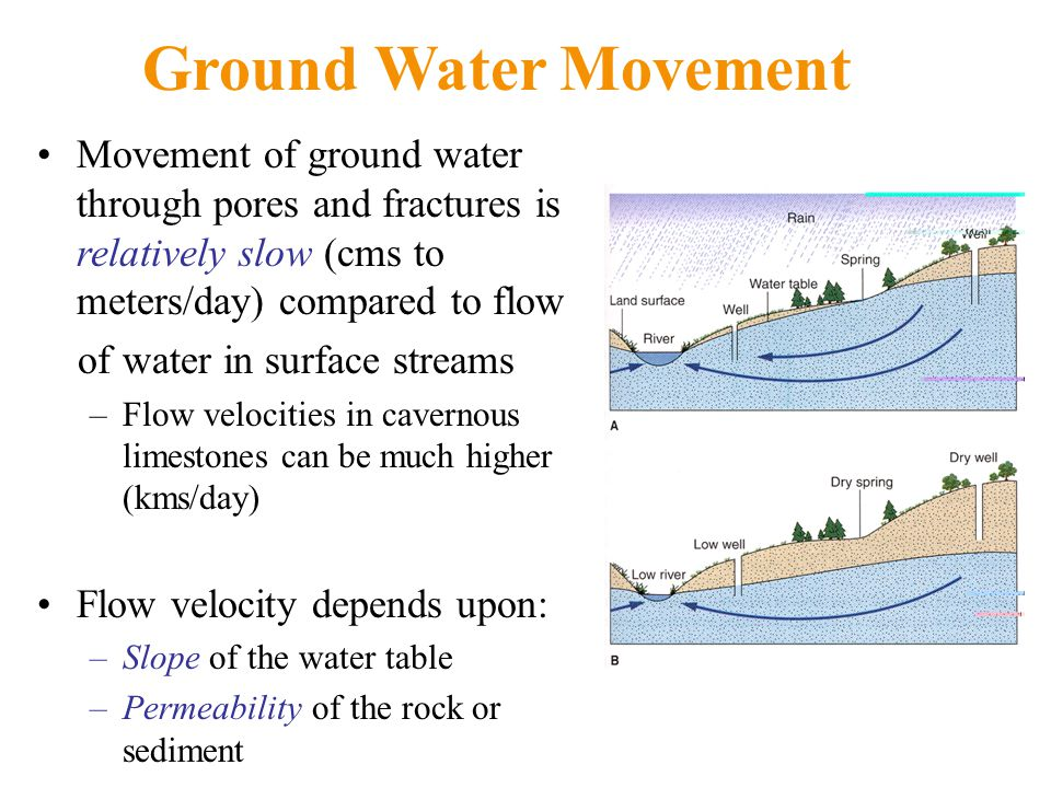Ground Water Movement Movement of ground water through pores and fractures is relatively slow (cms to meters/day) compared to flow.