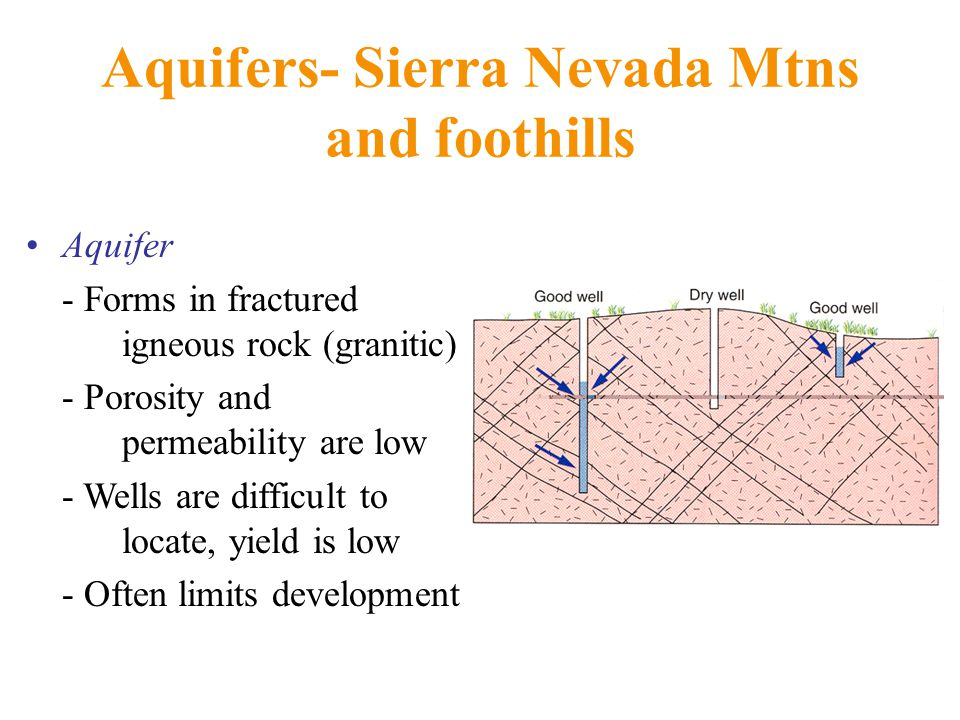 Aquifers- Sierra Nevada Mtns and foothills