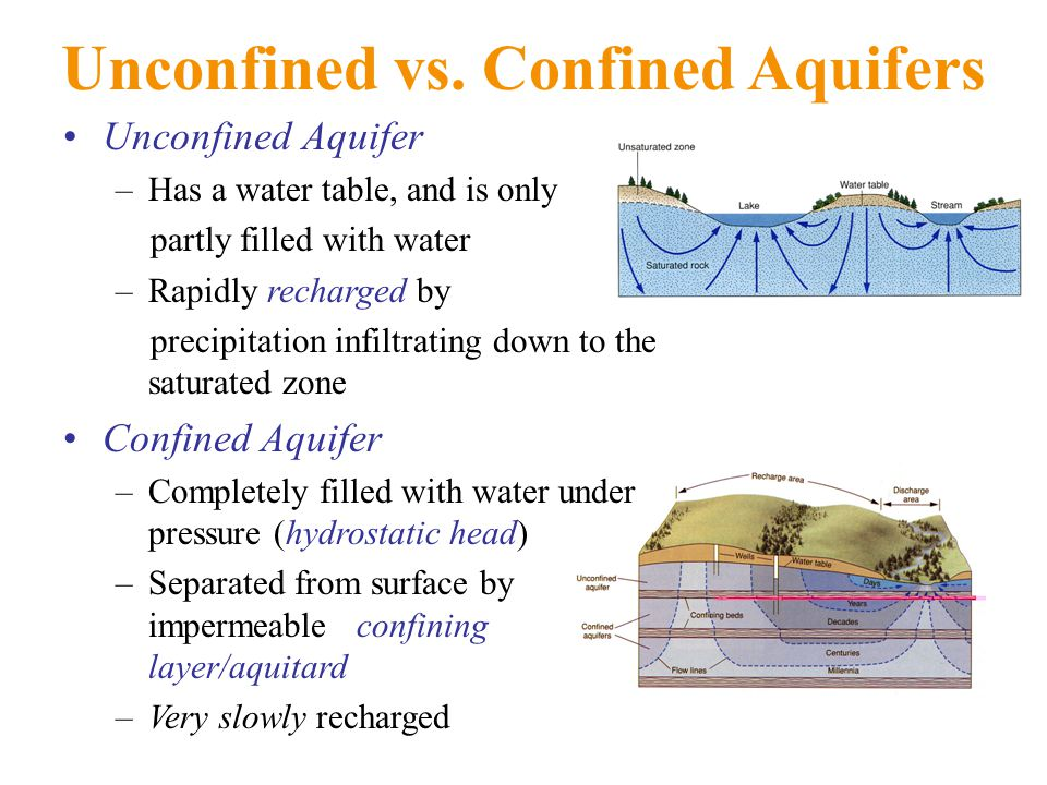 Unconfined vs. Confined Aquifers