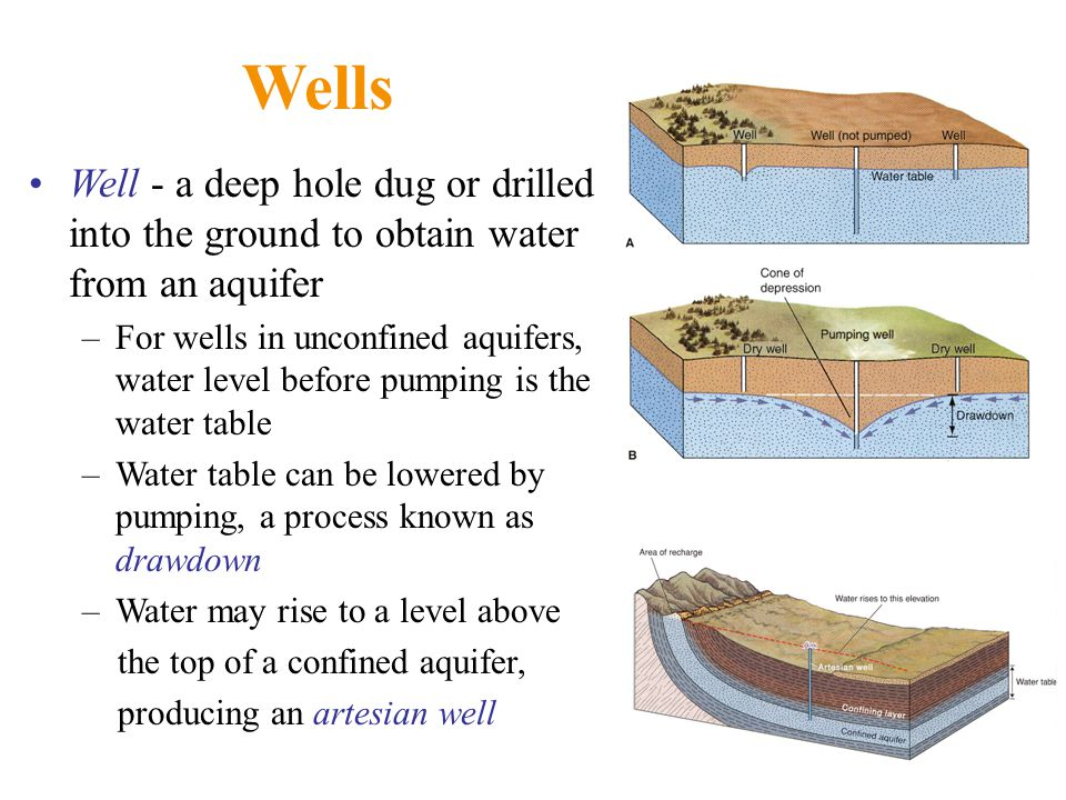Wells Well - a deep hole dug or drilled into the ground to obtain water from an aquifer.