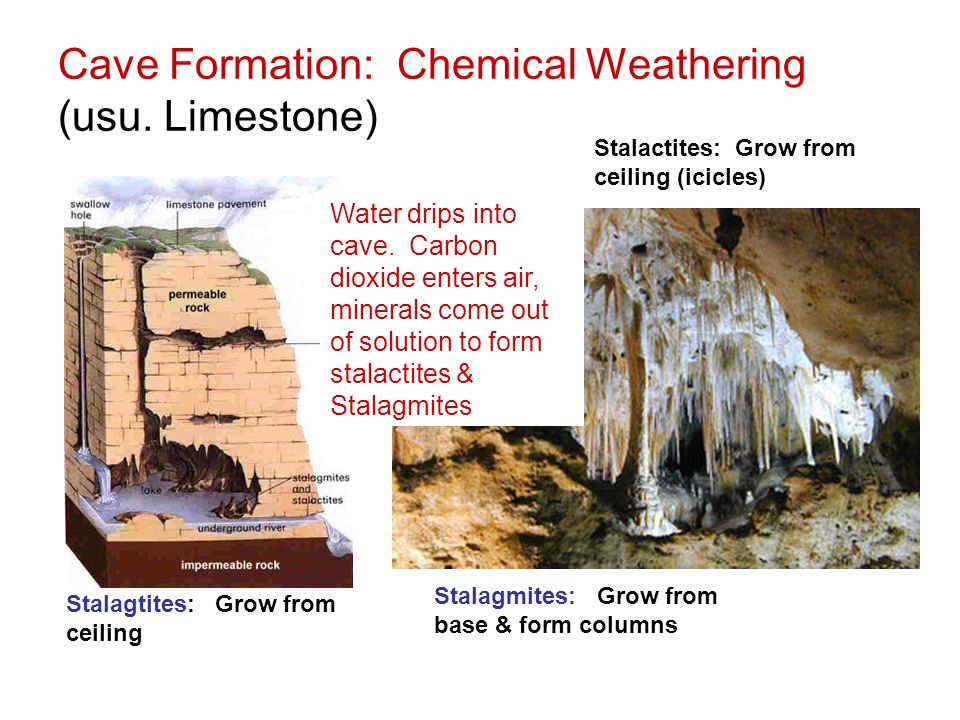Cave Formation: Chemical Weathering (usu. Limestone)