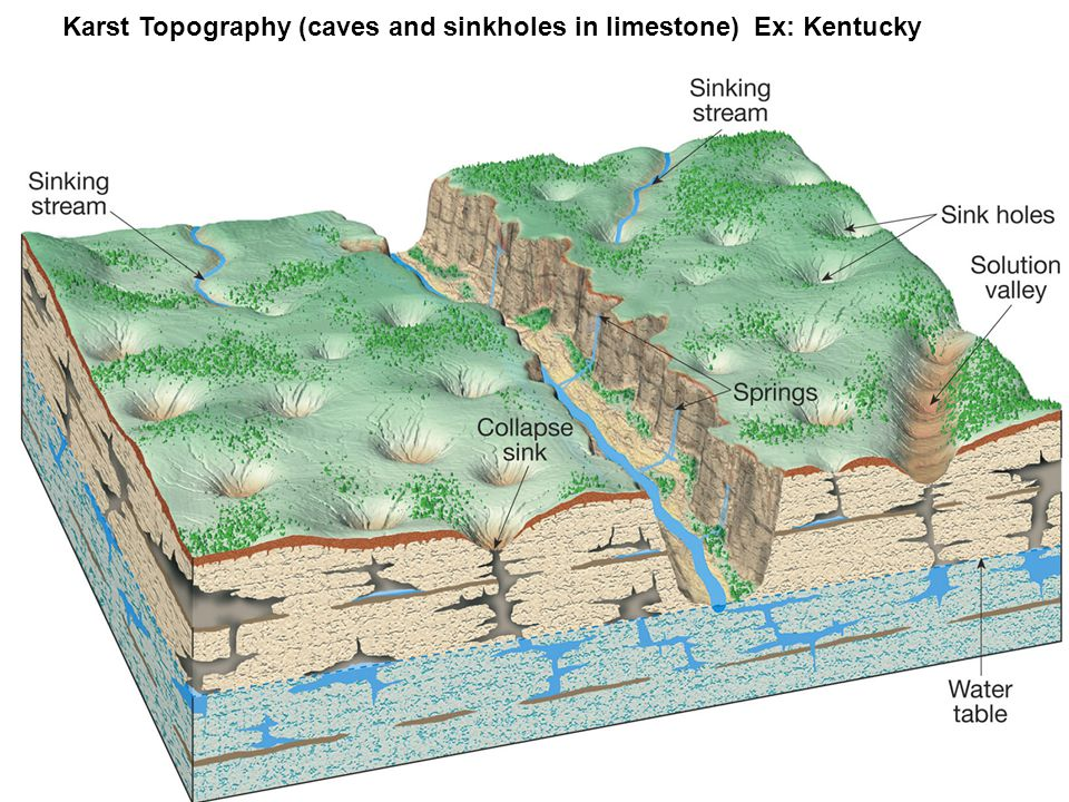 Karst Topography (caves and sinkholes in limestone) Ex: Kentucky
