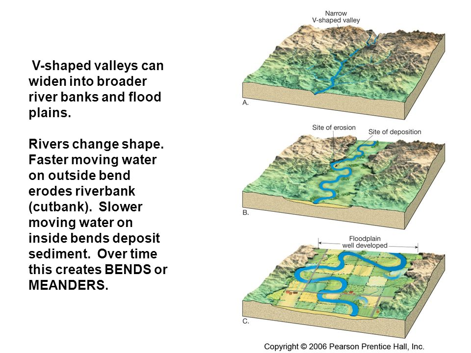 V-shaped valleys can widen into broader river banks and flood plains.