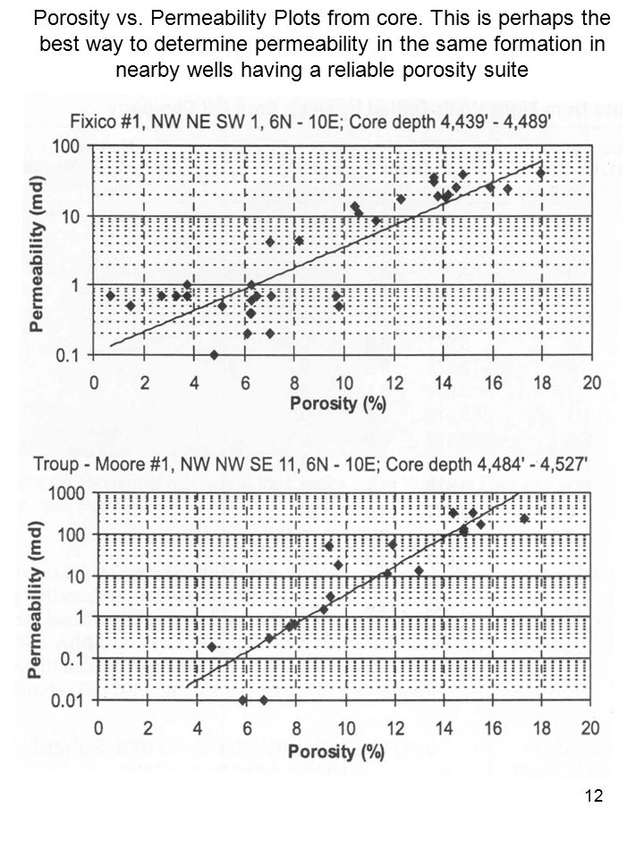 Porosity vs. Permeability Plots from core