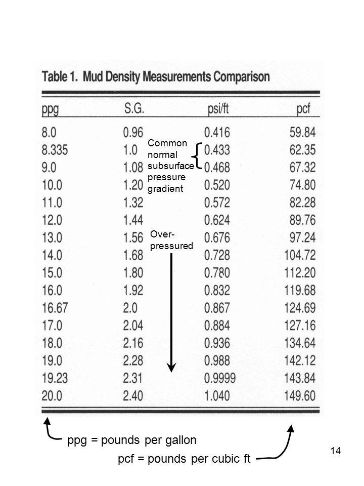 pcf = pounds per cubic ft